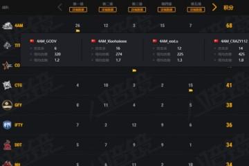 4AM状态大幅度提升单日68分锁定周决赛资格