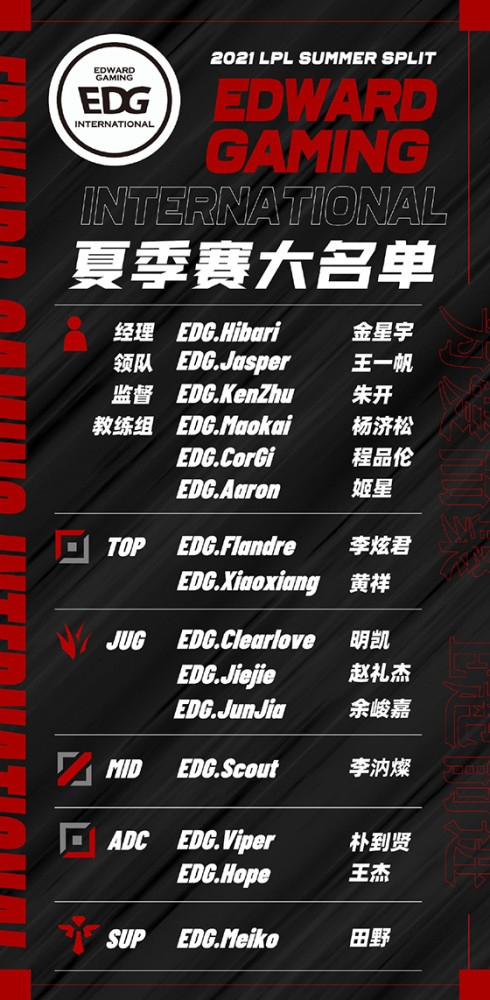 EDG夏季赛大名单Clearlove位列首发